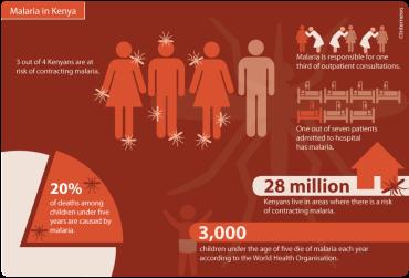 MalariainKenyaWEBInfographic copy